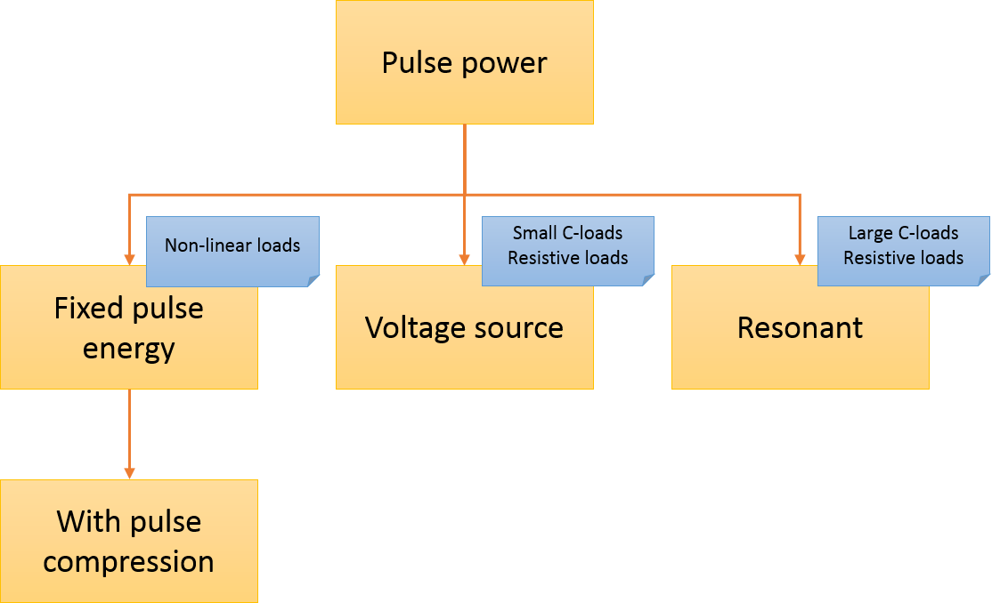 Types of high-voltage pulse power supplies